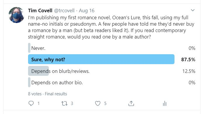 Twitter Poll. If you read contemporary romance, would you read one by a male author? Never, 0%; Sure, why not, 87.5%; Depends on blurb/reviews, 12.5%; Depends on author bio, 0%.