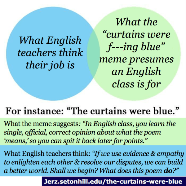 A modified version of the Venn diagram above. This one states that the meme claims English teachers teach a single meaning to a text for rote learning, but English teachers believe they use evidence and empathy to build a better world by promoting discussion about the possible meanings of texts.